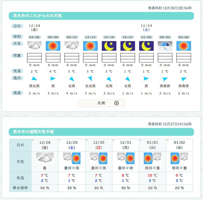 28日のお天気6時